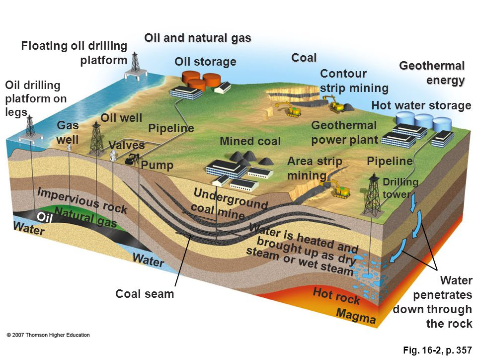 Fig. 16-2, p. 357 Oil and natural gas Floating oil drilling platform Oil storage Coal Contour strip mining Oil drilling platform on legs Geothermal en