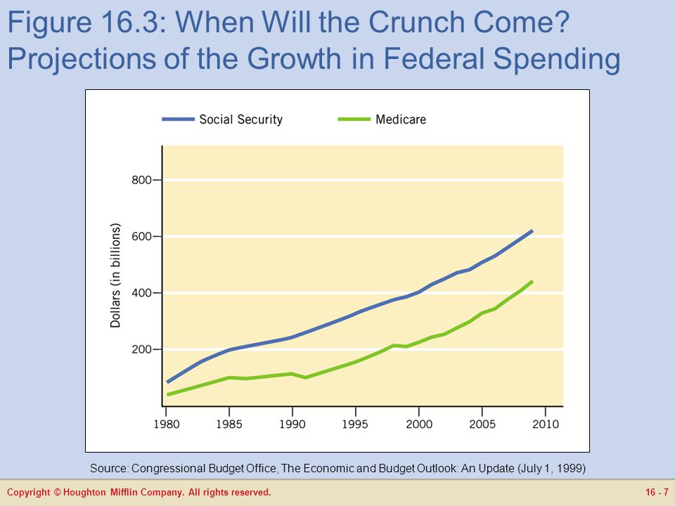 Copyright © Houghton Mifflin Company. All rights reserved.16 - 7 Figure 16.3: When Will the Crunch Come? Projections of the Growth in Federal Spending