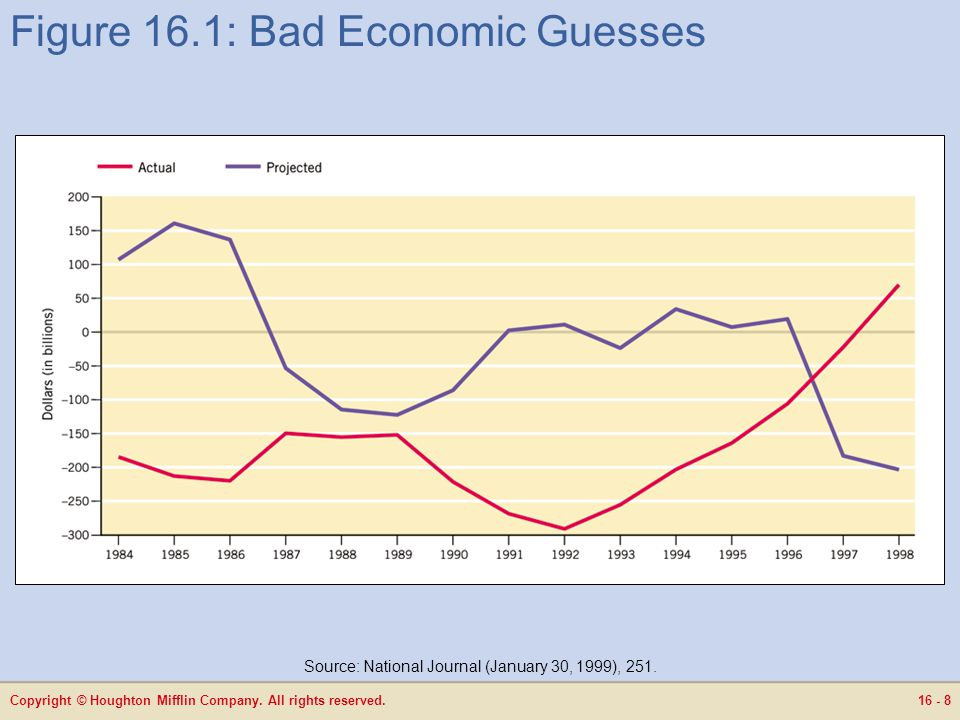Copyright © Houghton Mifflin Company. All rights reserved.16 - 8 Figure 16.1: Bad Economic Guesses Source: National Journal (January 30, 1999), 251.