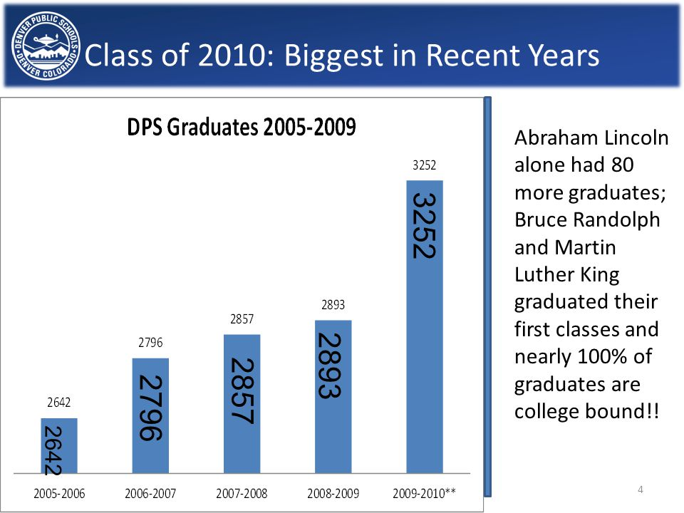 Class of 2010: Biggest in Recent Years Abraham Lincoln alone had 80 more graduates; Bruce Randolph and Martin Luther King graduated their first classes and nearly 100% of graduates are college bound!.