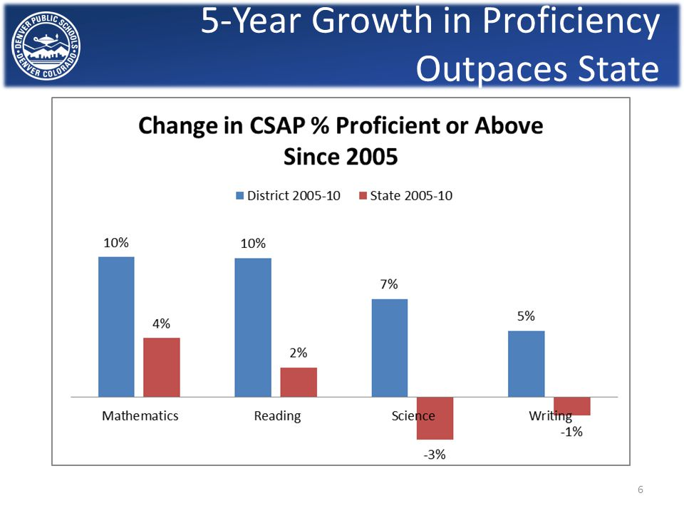5-Year Growth in Proficiency Outpaces State 6