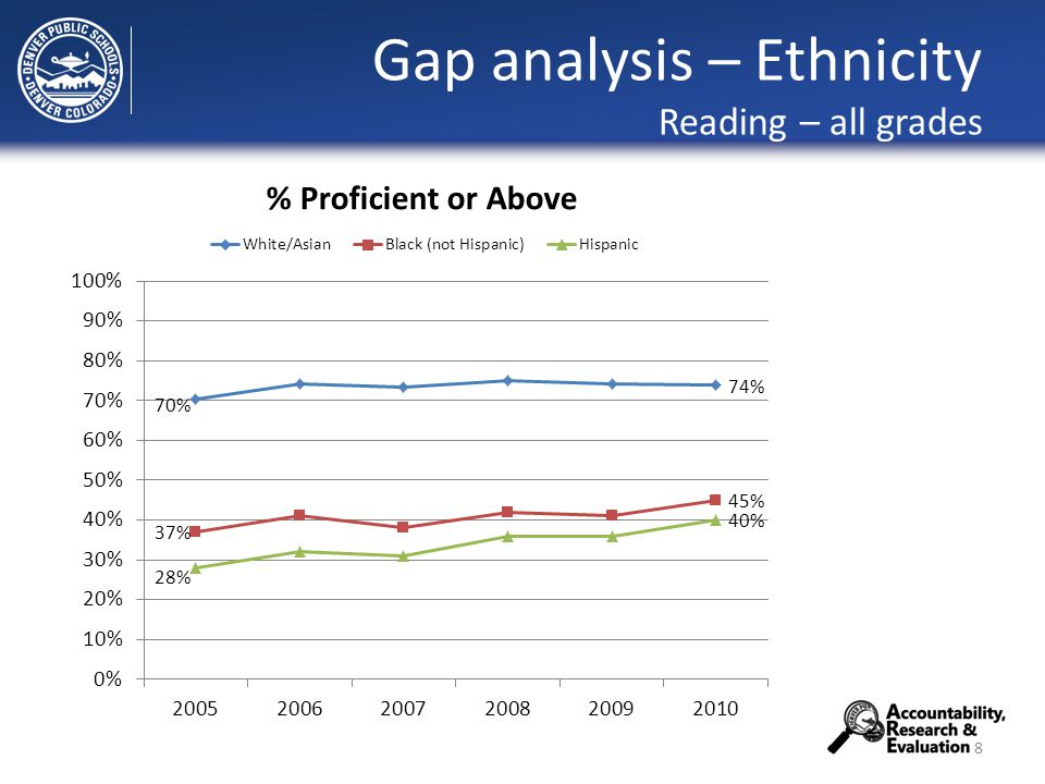 Gap analysis – Ethnicity Reading – all grades 8