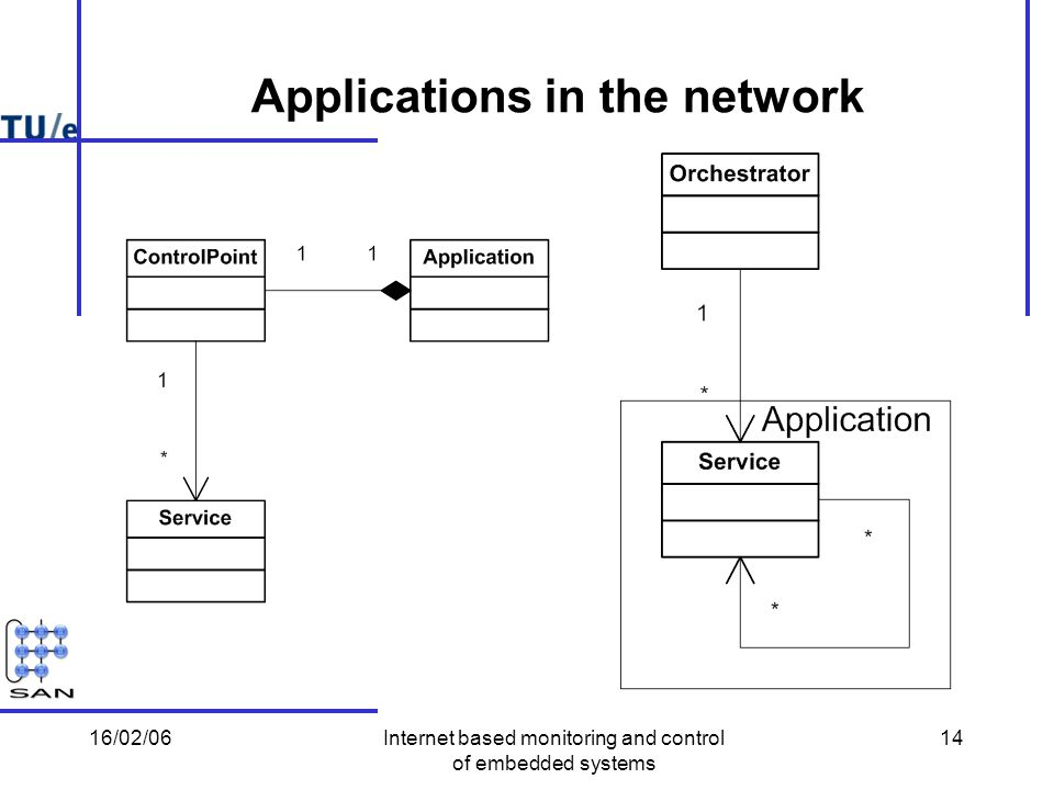 16/02/06Internet based monitoring and control of embedded systems 14 Applications in the network