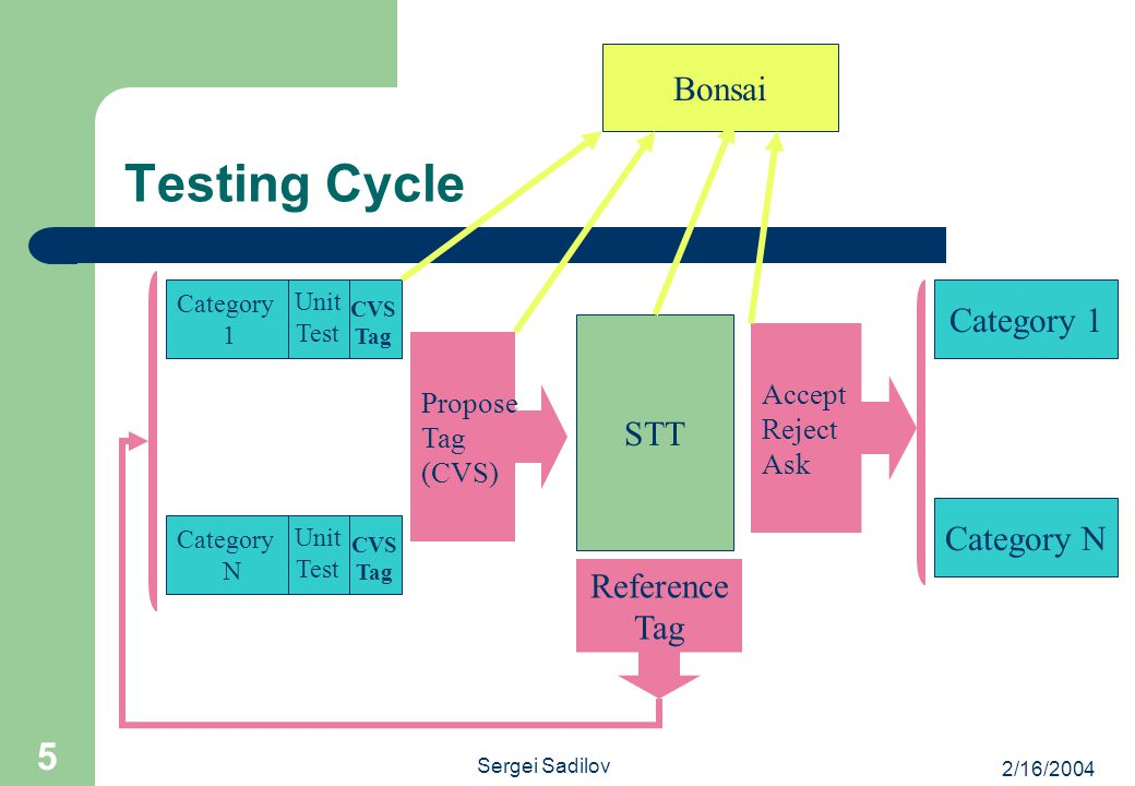 2/16/2004 Sergei Sadilov 5 Testing Cycle STT Propose Tag (CVS) Accept Reject Ask Reference Tag Category 1 Unit Test CVS Tag Category N Unit Test CVS T