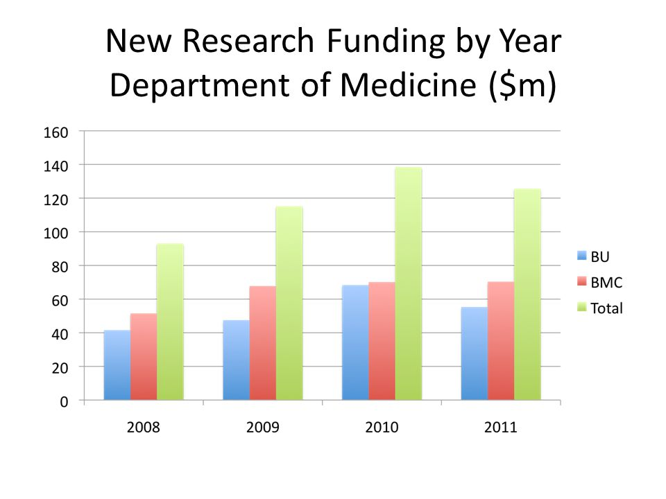 New Research Funding by Year Department of Medicine ($m)
