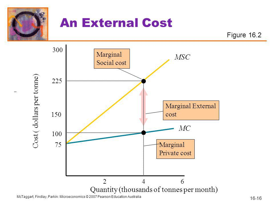 16-16 McTaggart, Findlay, Parkin: Microeconomics © 2007 Pearson Education Australia MC Marginal External cost MSC An External Cost 2 75 100 150 225 300 46 Marginal Private cost Marginal Social cost Quantity (thousands of tonnes per month) Cost ( dollars per tonne) Figure 16.2