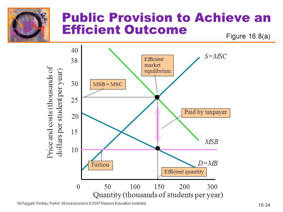 16-34 McTaggart, Findlay, Parkin: Microeconomics © 2007 Pearson Education Australia S=MSC MSB D=MB 10 20 25 30 40 050100150 200 300 Public Provision to Achieve an Efficient Outcome MSB = MSC Quantity (thousands of students per year) Price and costs (thousands of dollars per student per year) 15 38 Tuition Efficient market equilibrium Efficient quantity Paid by taxpayer Figure 16.8(a)