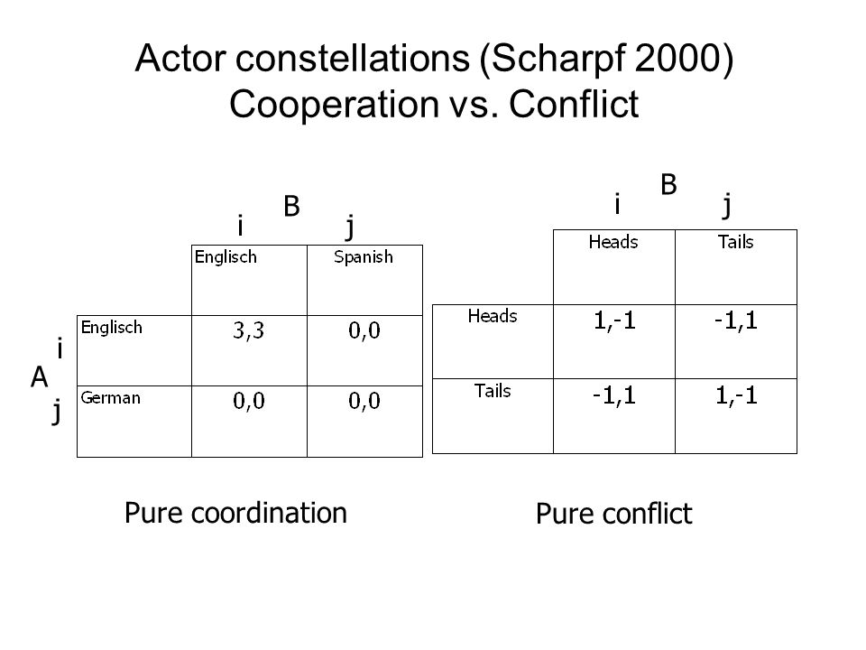 Actor constellations (Scharpf 2000) Cooperation vs.