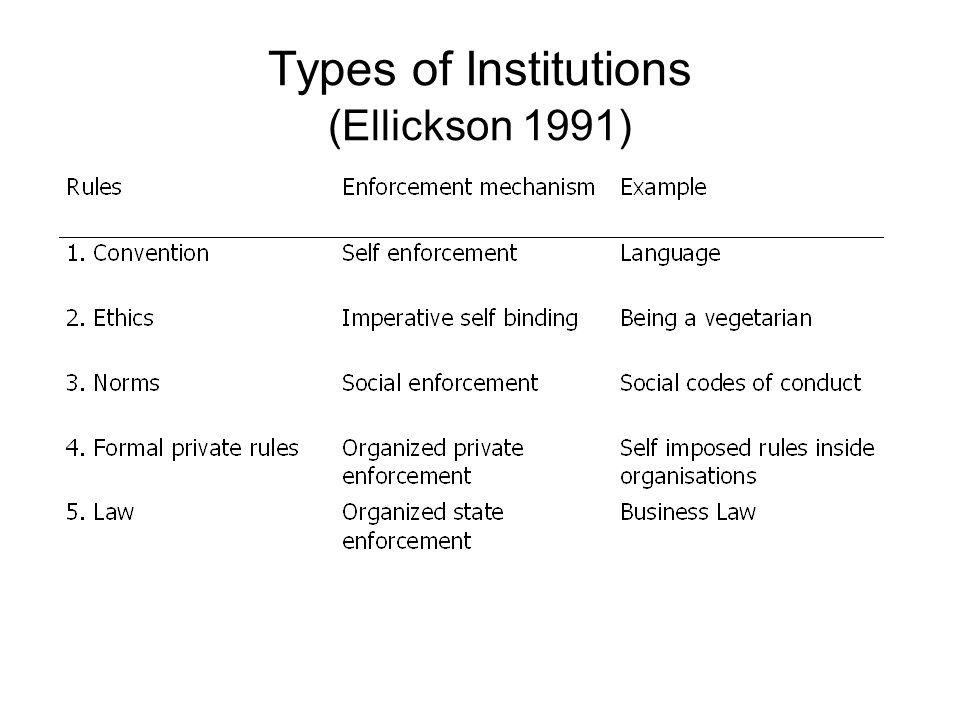 Types of Institutions (Vatn 2005)