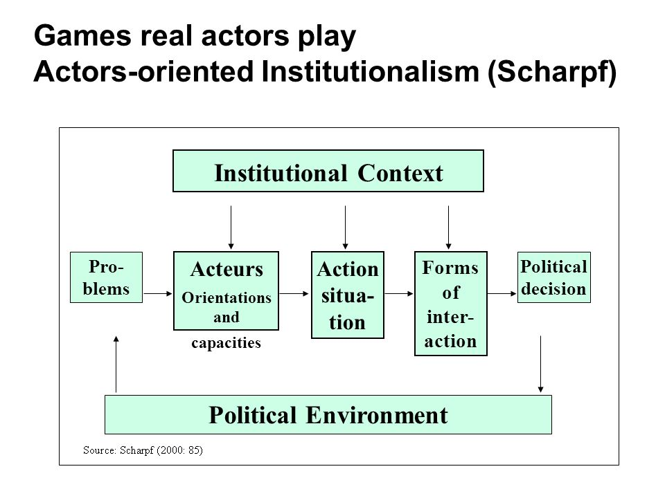 Political Environment Institutional Context Acteurs Orientations and capacities Action situa- tion Forms of inter- action Pro- blems Political decision Games real actors play Actors-oriented Institutionalism (Scharpf)
