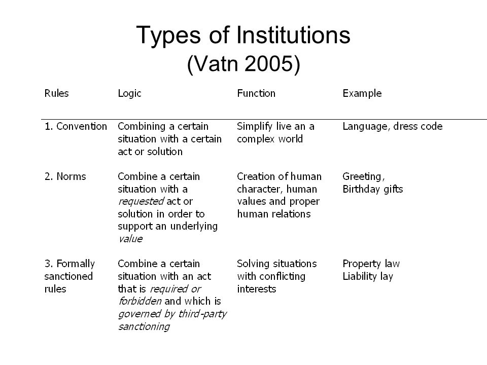 Types of Institutions (Vatn 2005)