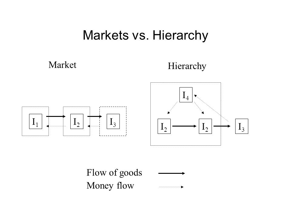 Markets vs. Hierarchy I1I1 I2I2 I2I2 I2I2 I4I4 I3I3 I3I3 Flow of goods Money flow Market Hierarchy