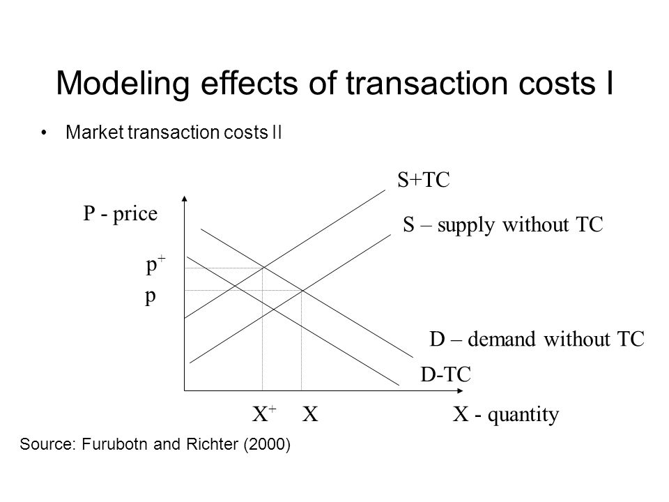 Modeling effects of transaction costs I Market transaction costs II X - quantity P - price S – supply without TC D – demand without TC S+TC XX+X+ p p+p+ Source: Furubotn and Richter (2000) D-TC