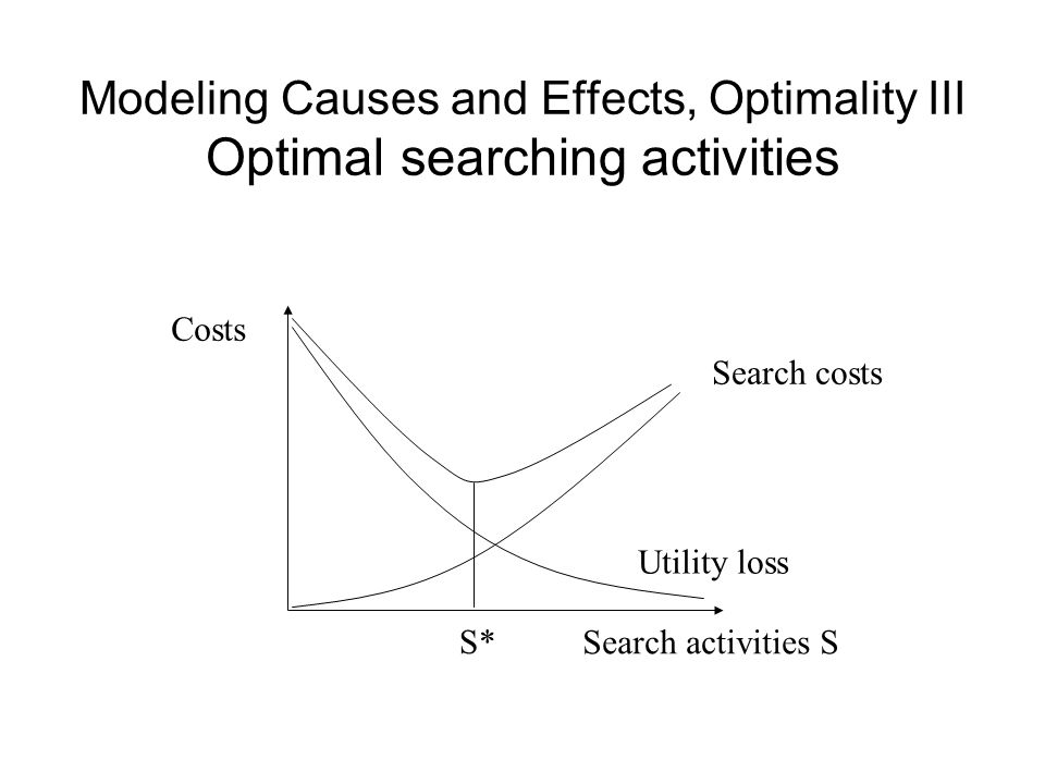 Modeling Causes and Effects, Optimality III Optimal searching activities Search activities S Costs Search costs Utility loss S*