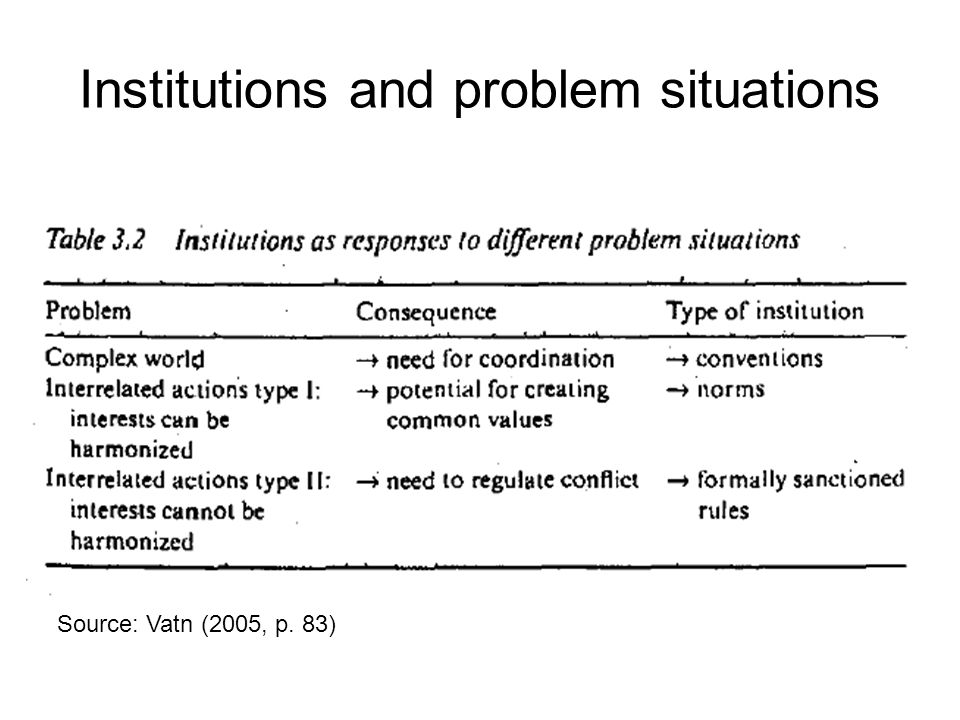 Institutions and problem situations Source: Vatn (2005, p. 83)