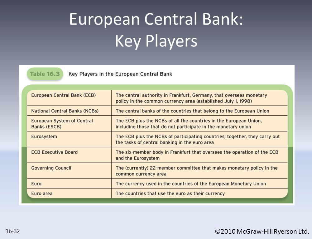 ©2010 McGraw-Hill Ryerson Ltd. European Central Bank: Key Players 16-32