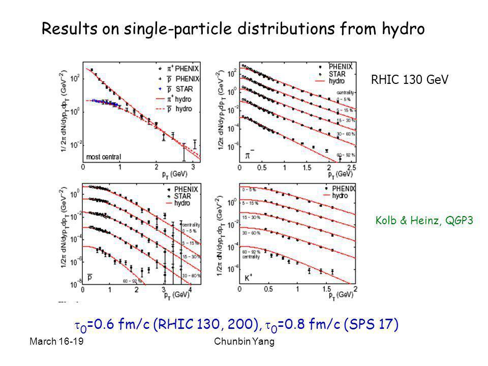 March 16-19Chunbin Yang Results on single-particle distributions from hydro Kolb & Heinz, QGP3  0 =0.6 fm/c (RHIC 130, 200),  0 =0.8 fm/c (SPS 17) R