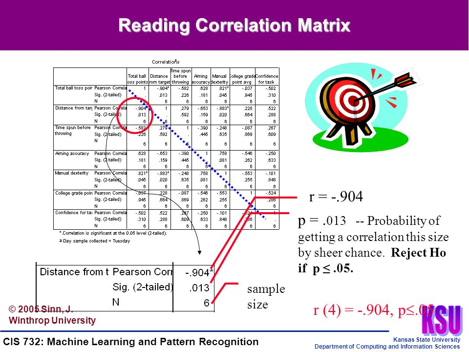 Kansas State University Department of Computing and Information Sciences CIS 732: Machine Learning and Pattern Recognition Reading Correlation Matrix r = -.904 p =.