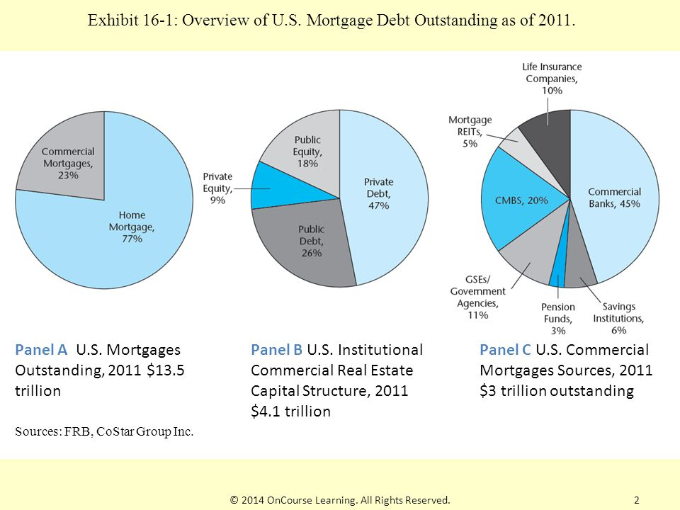 Exhibit 16-1: Overview of U.S. Mortgage Debt Outstanding as of 2011.