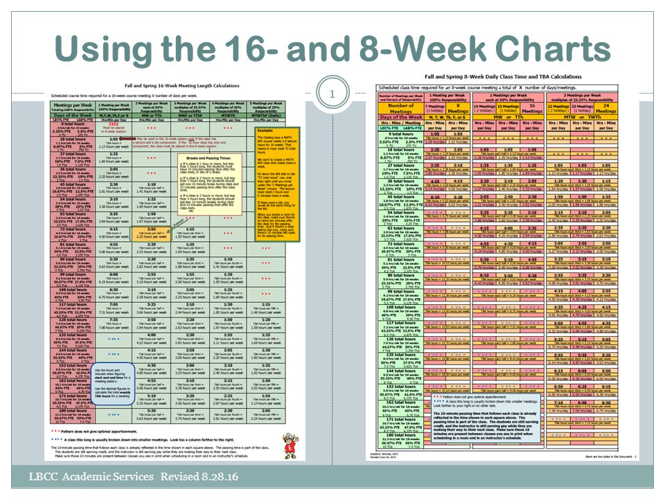 Using the 16- and 8-Week Charts LBCC Academic Services Revised 8.28.16 1