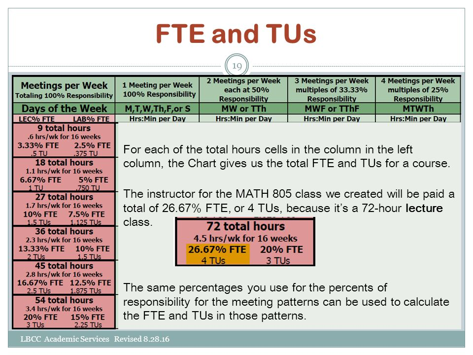 FTE and TUs LBCC Academic Services Revised 8.28.16 19 For each of the total hours cells in the column in the left column, the Chart gives us the total FTE and TUs for a course.