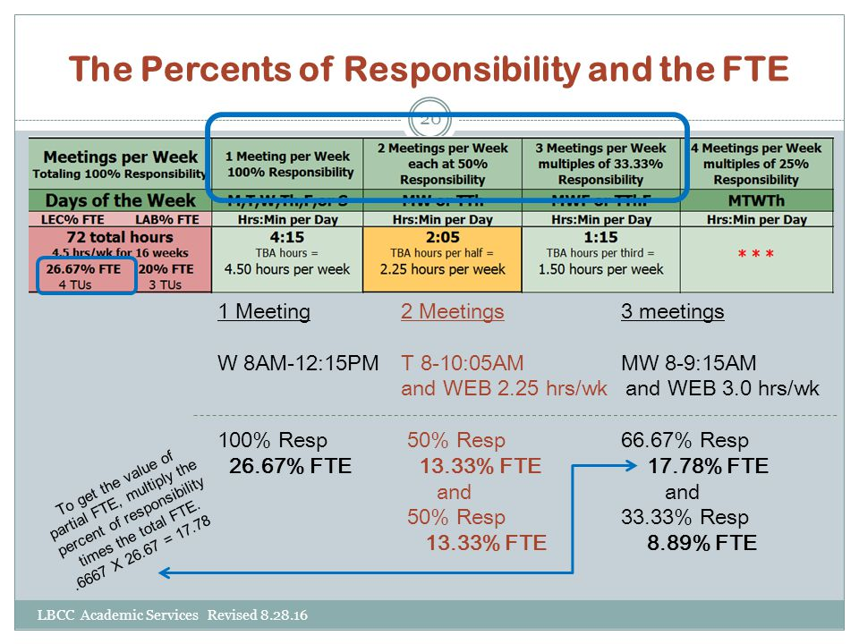 The Percents of Responsibility and the FTE 1 Meeting 2 Meetings 3 meetings W 8AM-12:15PM T 8-10:05AM MW 8-9:15AM and WEB 2.25 hrs/wk and WEB 3.0 hrs/w
