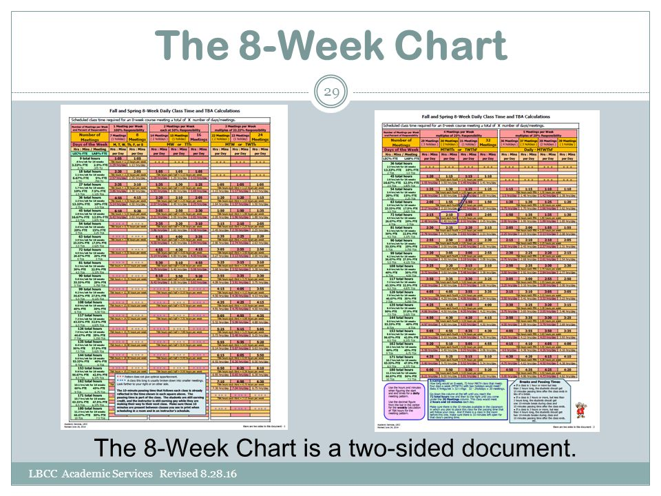 The 8-Week Chart The 8-Week Chart is a two-sided document. LBCC Academic Services Revised 8.28.16 29