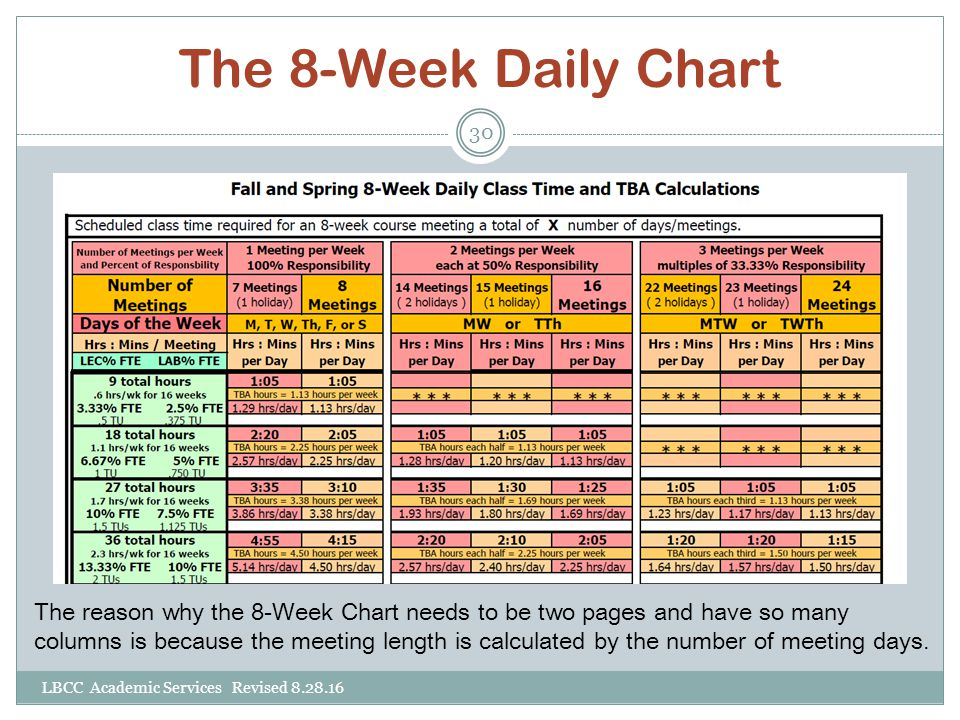 The 8-Week Daily Chart The reason why the 8-Week Chart needs to be two pages and have so many columns is because the meeting length is calculated by t