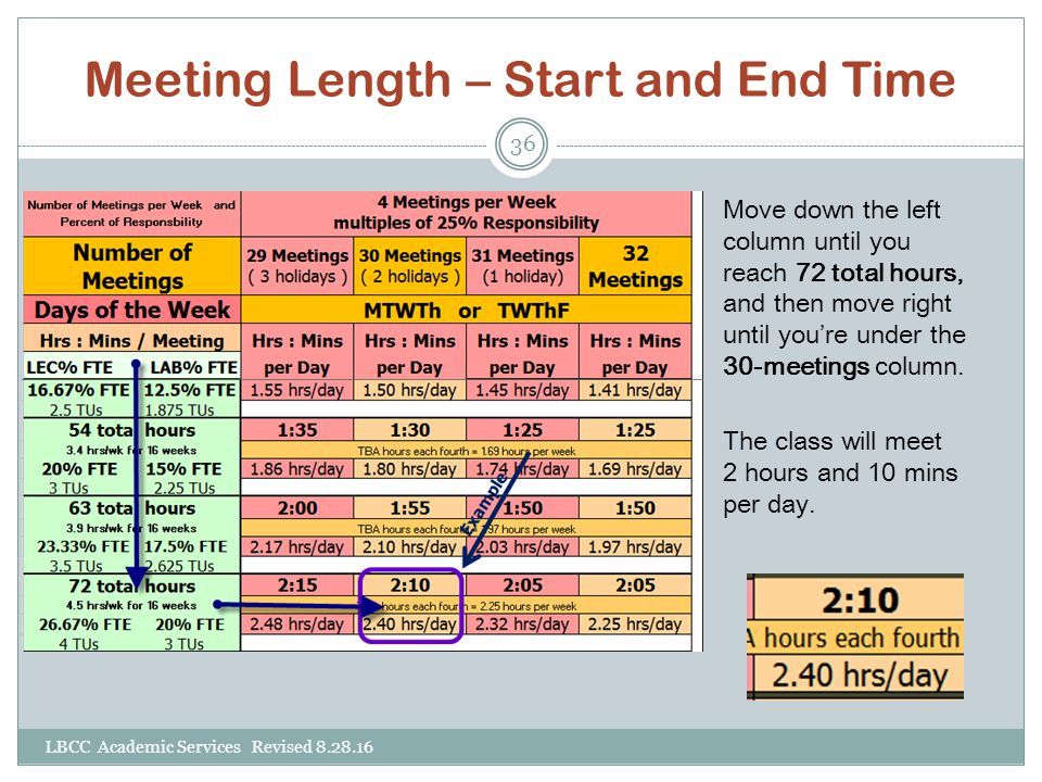 Meeting Length – Start and End Time Move down the left column until you reach 72 total hours, and then move right until you're under the 30-meetings c