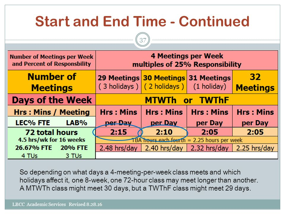 Start and End Time - Continued So depending on what days a 4-meeting-per-week class meets and which holidays affect it, one 8-week, one 72-hour class may meet longer than another.