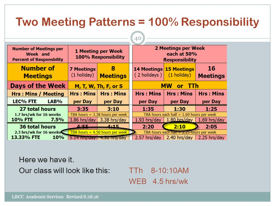 Two Meeting Patterns = 100% Responsibility LBCC Academic Services Revised 8.28.16 40 Here we have it. Our class will look like this:TTh 8-10:10AM WEB