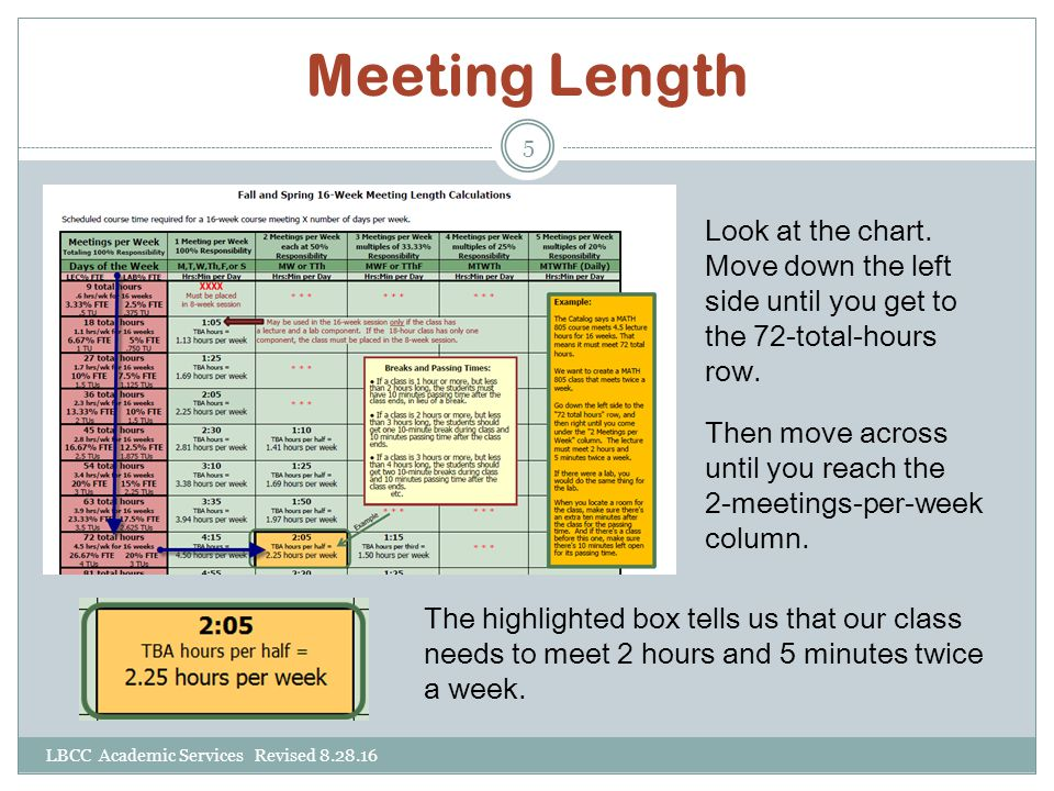 Meeting Length Look at the chart.Move down the left side until you get to the 72-total-hours row.