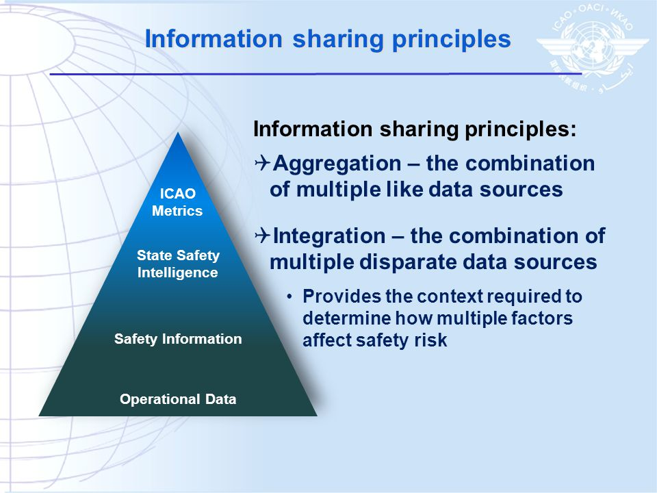 Information sharing principles State Safety Intelligence Safety Information Operational Data ICAO Metrics Information sharing principles:  Aggregation – the combination of multiple like data sources  Integration – the combination of multiple disparate data sources Provides the context required to determine how multiple factors affect safety risk