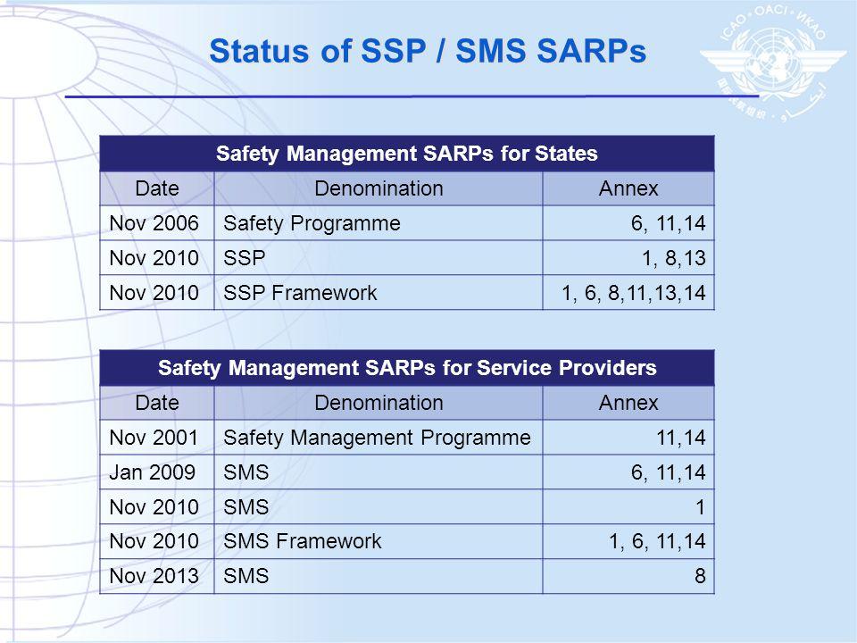 Status of SSP / SMS SARPs Safety Management SARPs for Service Providers DateDenominationAnnex Nov 2001Safety Management Programme11,14 Jan 2009SMS6, 1