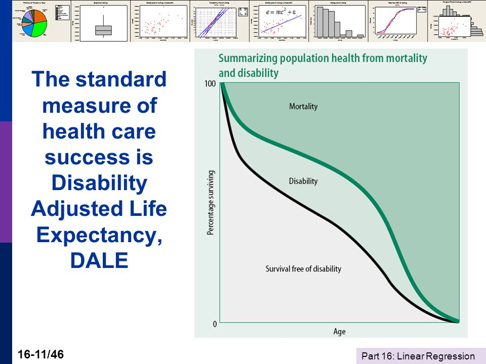 Part 16: Linear Regression 16-11/46 The standard measure of health care success is Disability Adjusted Life Expectancy, DALE