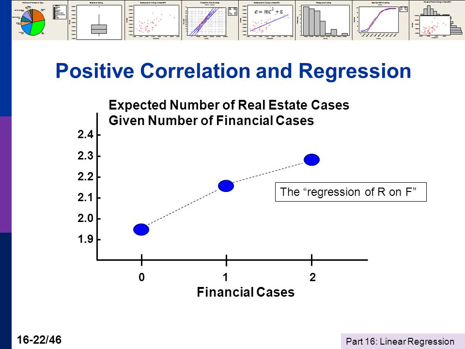 Part 16: Linear Regression 16-22/46 Positive Correlation and Regression 0 1 2 Financial Cases 2.4 - 2.3 - 2.2 - 2.1 - 2.0 - 1.9 - Expected Number of Real Estate Cases Given Number of Financial Cases The regression of R on F