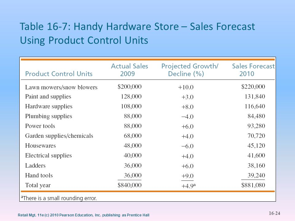 16-24 Retail Mgt. 11e (c) 2010 Pearson Education, Inc. publishing as Prentice Hall Table 16-7: Handy Hardware Store – Sales Forecast Using Product Con