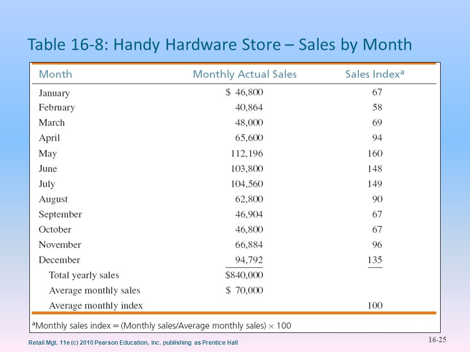 16-25 Retail Mgt. 11e (c) 2010 Pearson Education, Inc. publishing as Prentice Hall Table 16-8: Handy Hardware Store – Sales by Month