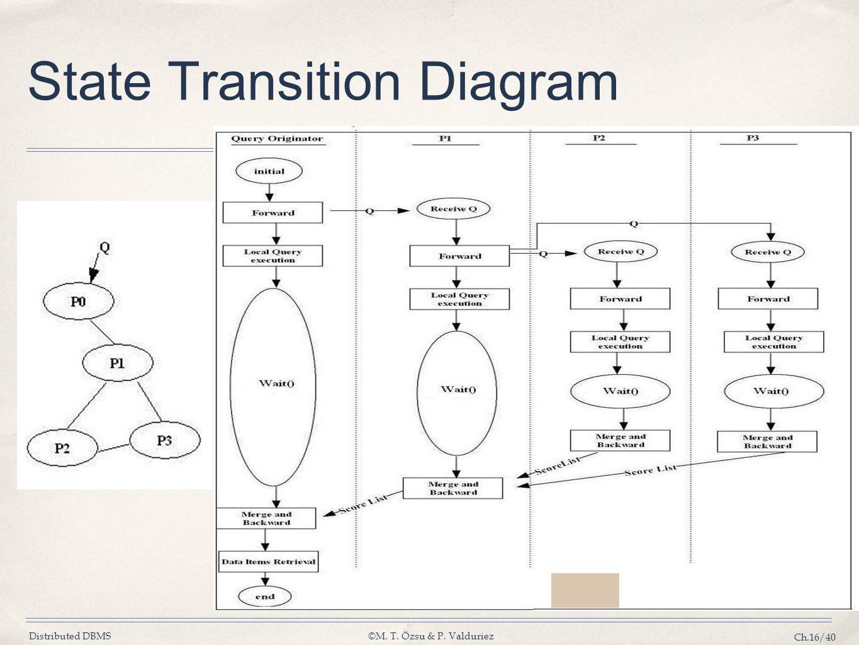 Distributed DBMS©M. T. Özsu & P. Valduriez Ch.16/40 State Transition Diagram