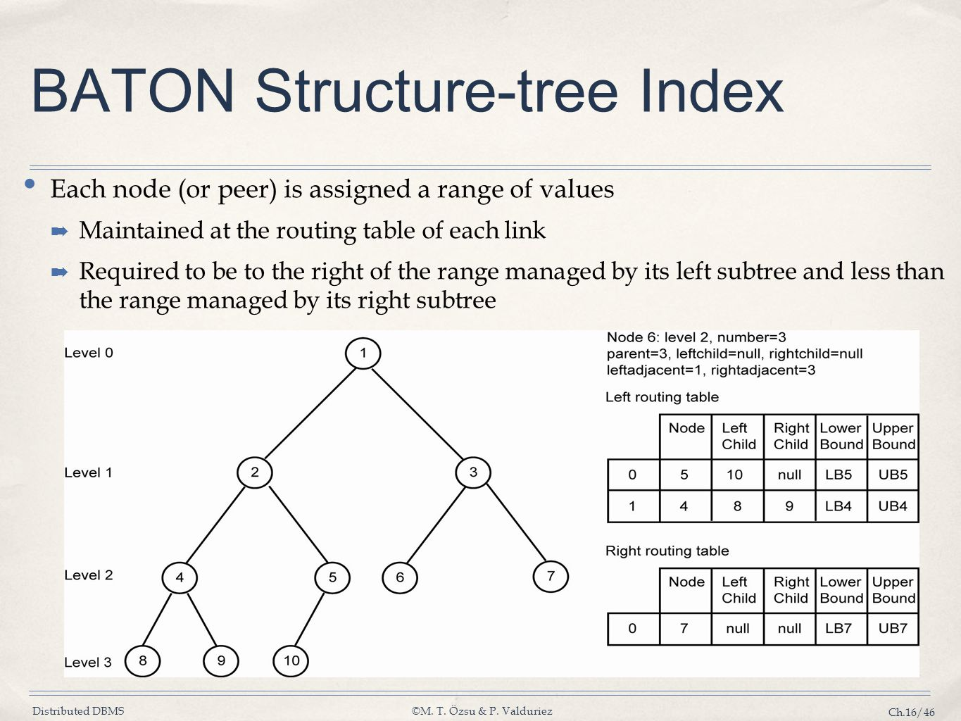 Distributed DBMS©M. T. Özsu & P. Valduriez Ch.16/46 BATON Structure-tree Index Each node (or peer) is assigned a range of values ➡ Maintained at the r
