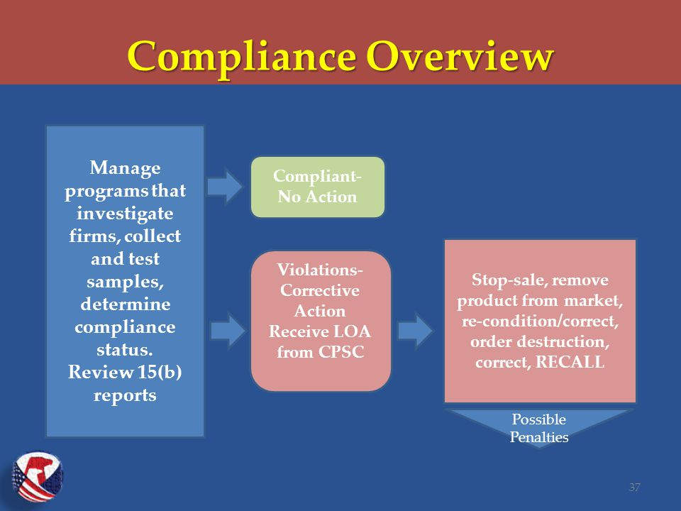 Compliance Overview 37 Manage programs that investigate firms, collect and test samples, determine compliance status.