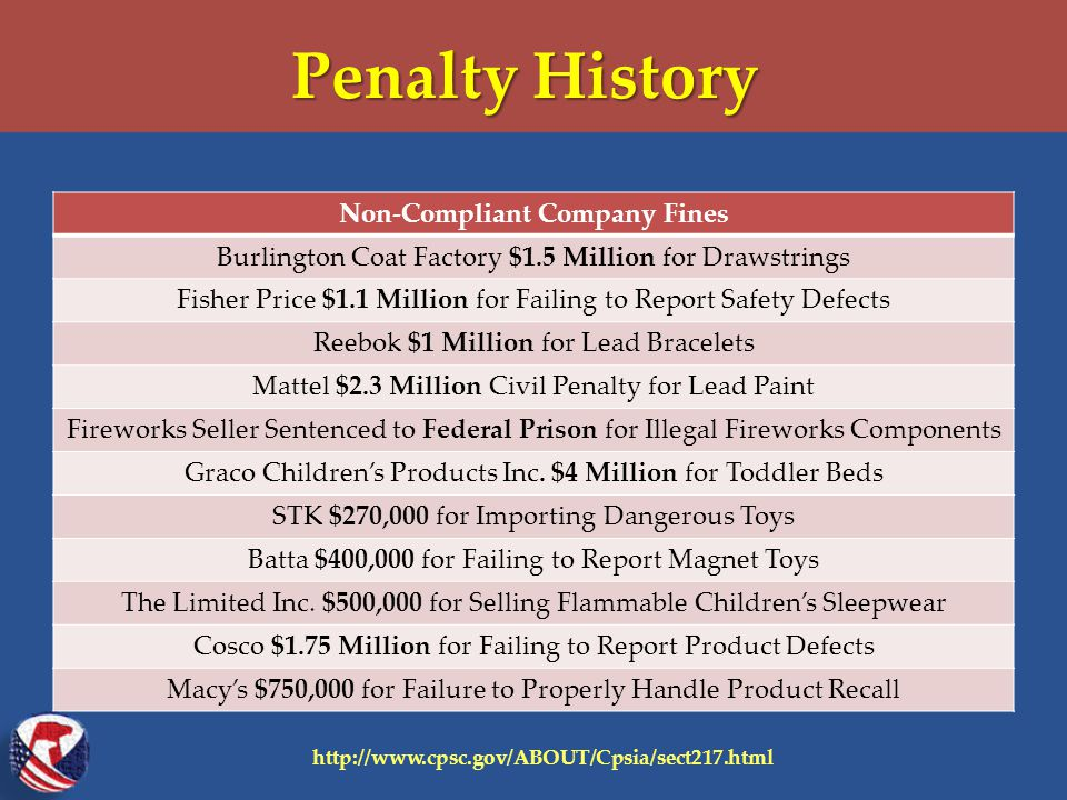 Penalty History Non-Compliant Company Fines Burlington Coat Factory $1.5 Million for Drawstrings Fisher Price $1.1 Million for Failing to Report Safety Defects Reebok $1 Million for Lead Bracelets Mattel $2.3 Million Civil Penalty for Lead Paint Fireworks Seller Sentenced to Federal Prison for Illegal Fireworks Components Graco Children's Products Inc.