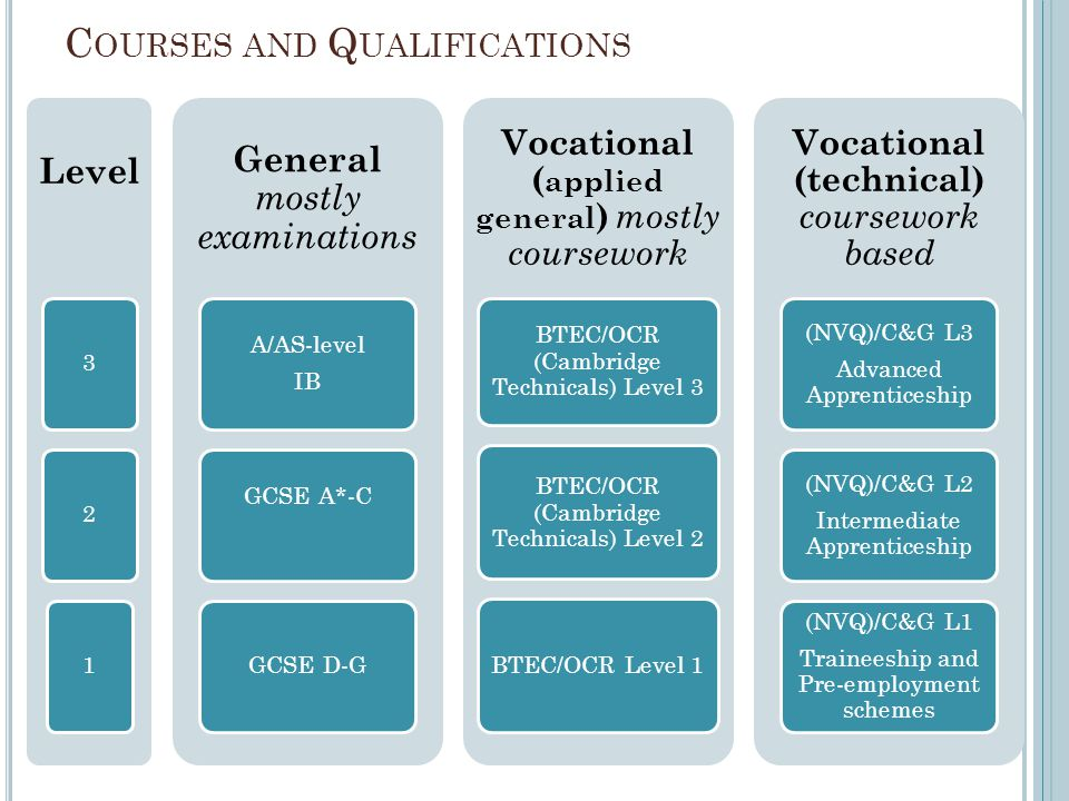 C OURSES AND Q UALIFICATIONS Level 32 1 General mostly examinations A/AS-level IB GCSE A*-C GCSE D-G Vocational ( applied general ) mostly coursework