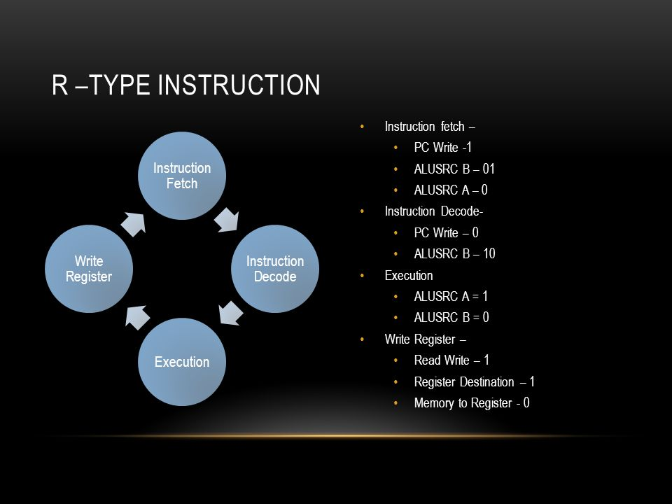 Instruction fetch – PC Write -1 ALUSRC B – 01 ALUSRC A – 0 Instruction Decode- PC Write – 0 ALUSRC B – 10 Execution ALUSRC A = 1 ALUSRC B = 0 Write Register – Read Write – 1 Register Destination – 1 Memory to Register - 0 Instruction Fetch Instruction Decode Execution Write Register R –TYPE INSTRUCTION
