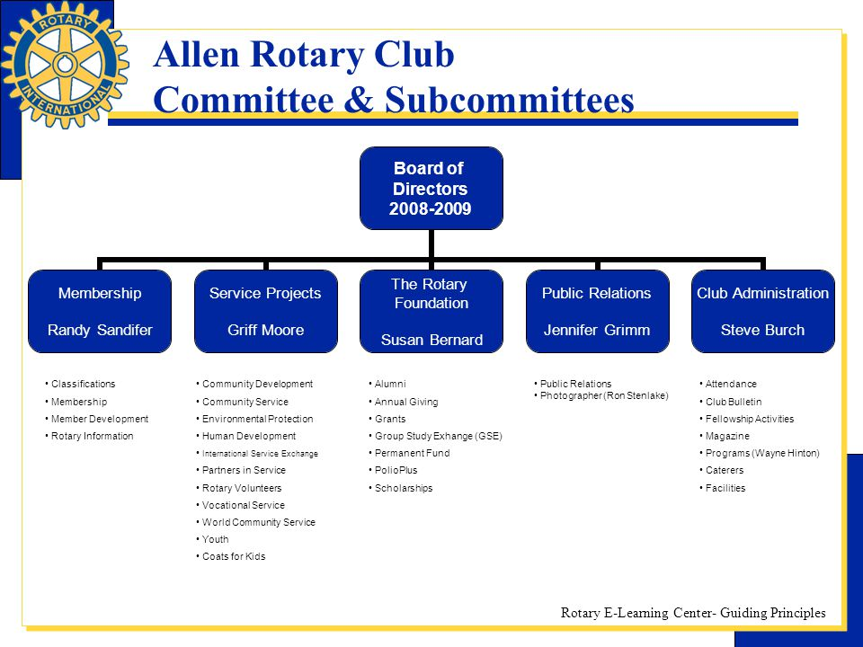 Rotary E-Learning Center- Guiding Principles Allen Rotary Club Committee & Subcommittees Board of Directors 2008-2009 Membership Randy Sandifer Servic