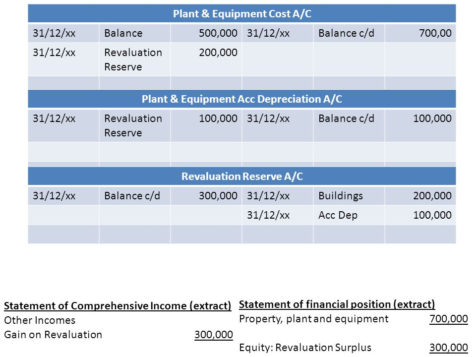 Plant & Equipment Cost A/C 31/12/xxBalance500,00031/12/xxBalance c/d700,00 31/12/xxRevaluation Reserve 200,000 Plant & Equipment Acc Depreciation A/C
