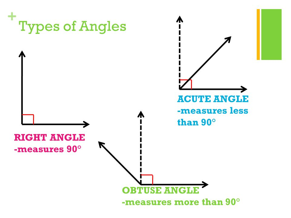 + Types of Angles RIGHT ANGLE -measures 90° ACUTE ANGLE -measures less than 90° OBTUSE ANGLE -measures more than 90°