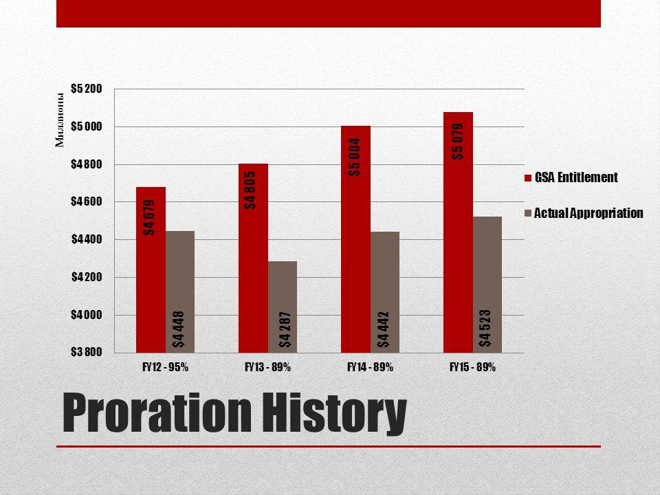 Proration History