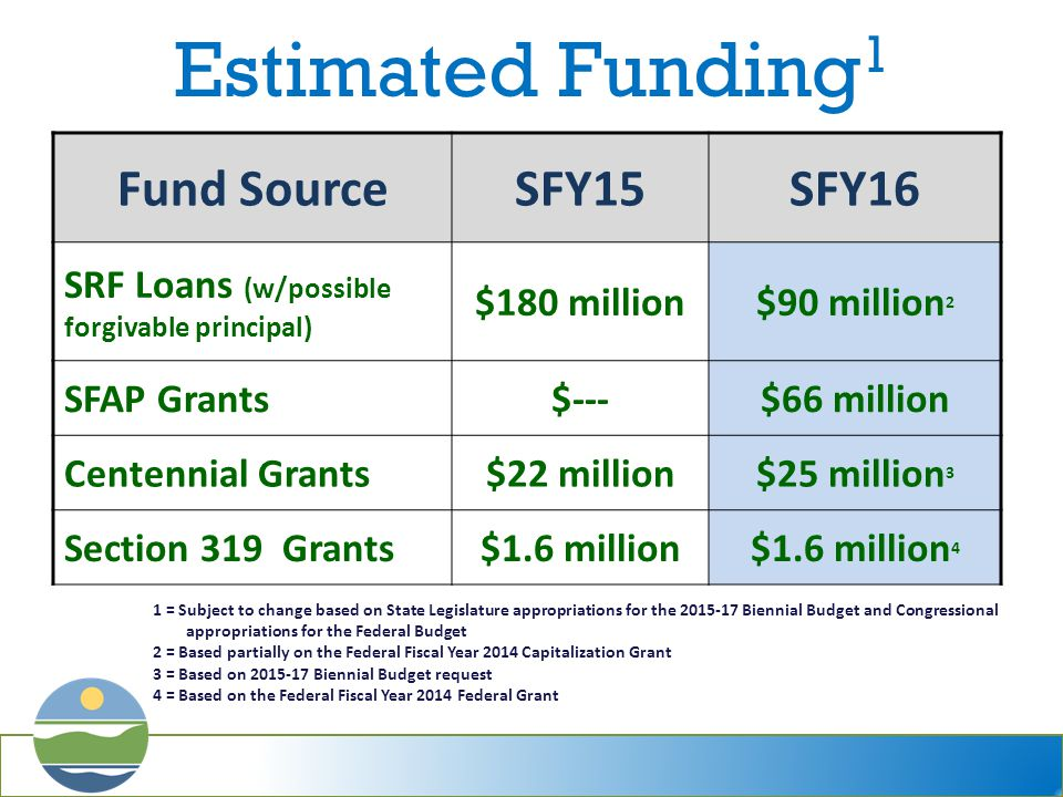 Estimated Funding 1 Fund SourceSFY15SFY16 SRF Loans (w/possible forgivable principal) $180 million$90 million 2 SFAP Grants$---$66 million Centennial Grants$22 million$25 million 3 Section 319 Grants$1.6 million$1.6 million 4 1 = Subject to change based on State Legislature appropriations for the 2015-17 Biennial Budget and Congressional appropriations for the Federal Budget 2 = Based partially on the Federal Fiscal Year 2014 Capitalization Grant 3 = Based on 2015-17 Biennial Budget request 4 = Based on the Federal Fiscal Year 2014 Federal Grant