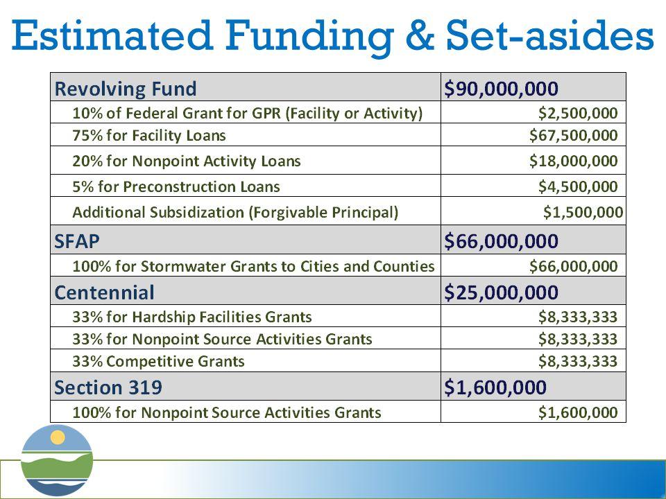 Estimated Funding & Set-asides